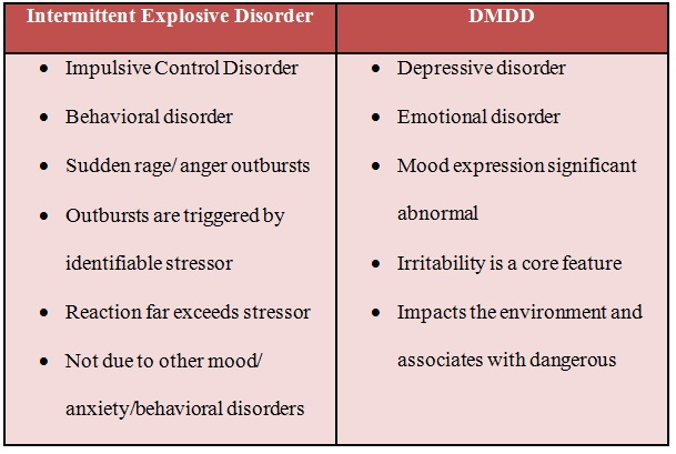 DMDD vs. IED - Disruptive Mood Dysregulation Disorder